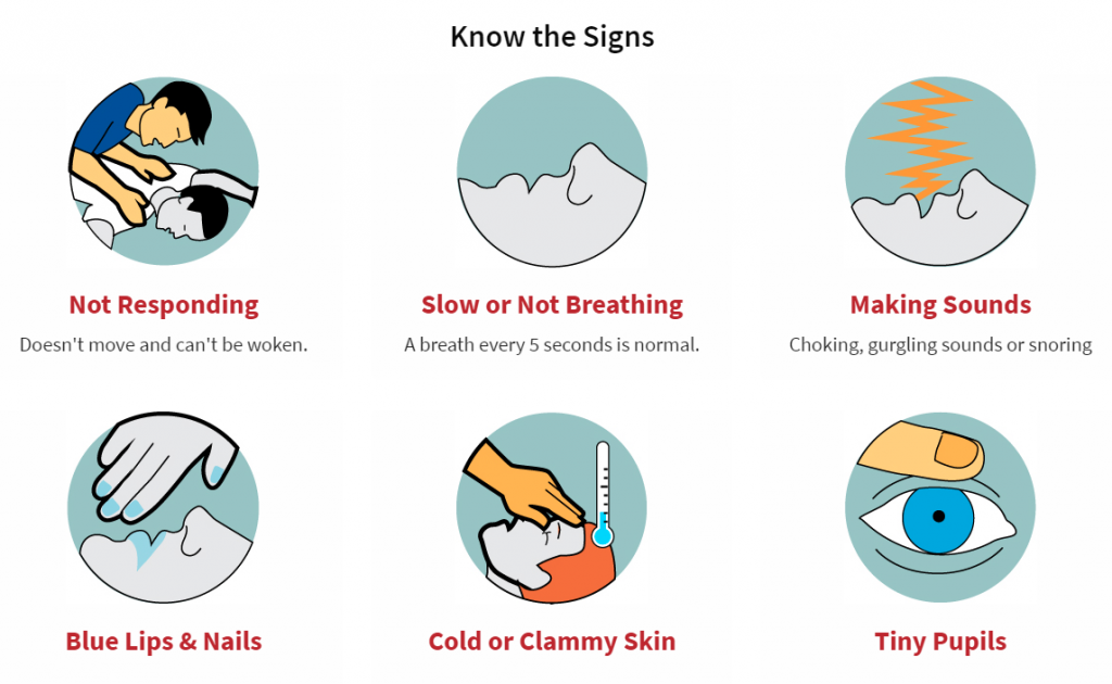 This illustration lists the signs of an overdose, which are not responding, slow or not breathing, making sounds, blue lips & nails, cold or clammy hands, and tiny pupils.