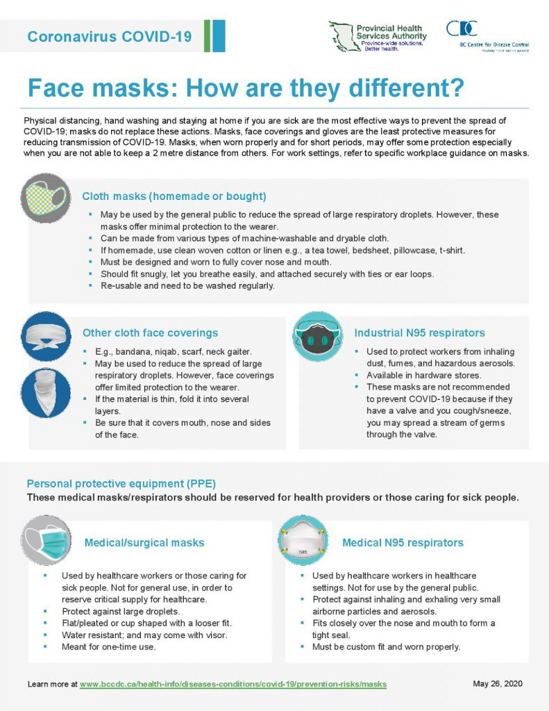 Infographic explaining the different types of masks. See http://www.bccdc.ca/Health-Professionals-Site/Documents/Face-masks.pdf for the full pdf.